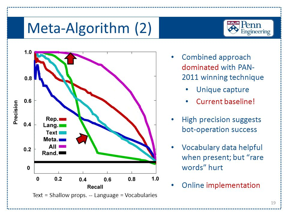Meta-Algorithm (2) 19 Text = Shallow props. -- Language = Vocabularies Combined approach dominated with PAN- 2011 winning technique Unique capture Cur