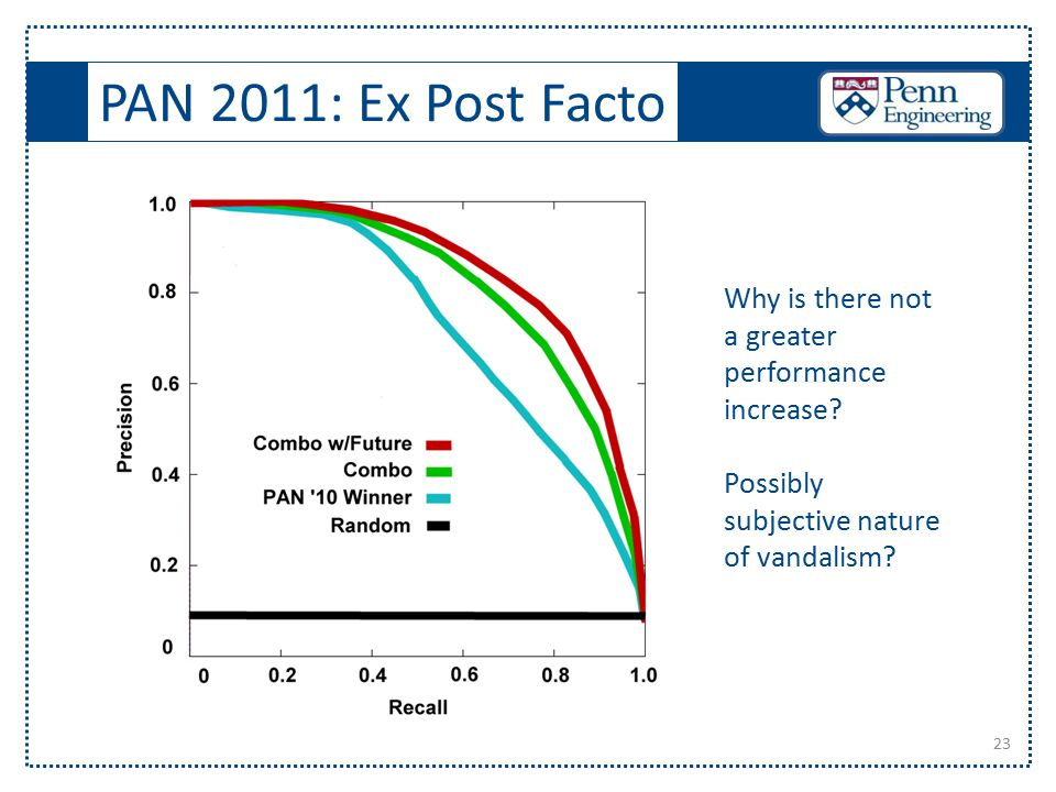 PAN 2011: Ex Post Facto 23 Why is there not a greater performance increase? Possibly subjective nature of vandalism?