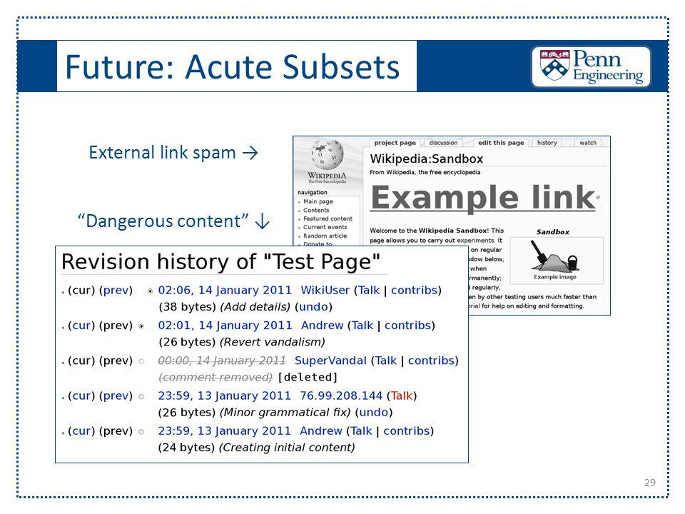 Future: Acute Subsets 29 External link spam → Dangerous content ↓