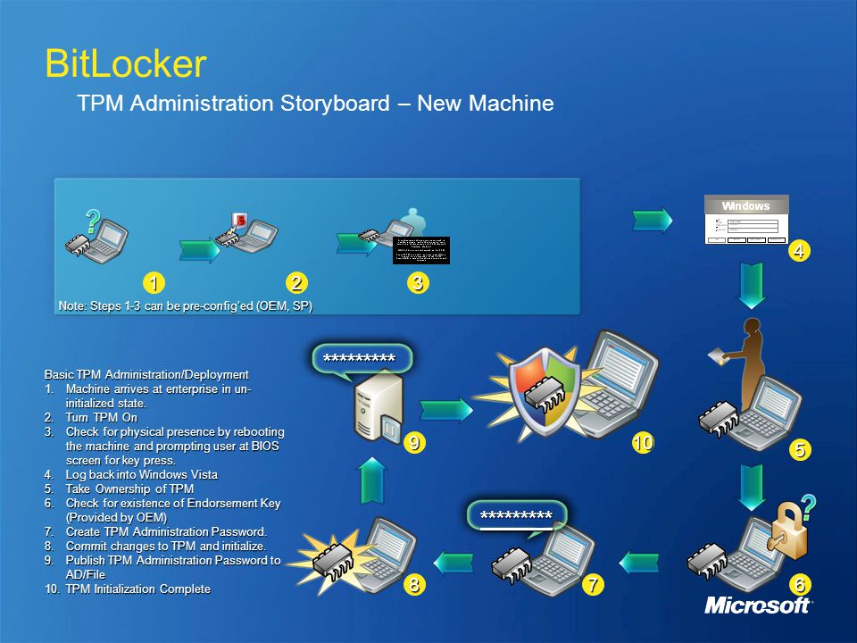 BitLocker TPM Administration Storyboard – New Machine Basic TPM Administration/Deployment 1.Machine arrives at enterprise in un- initialized state. 2.