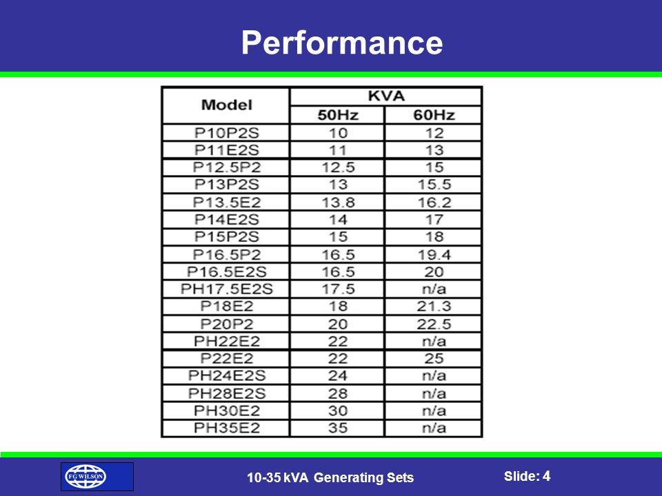 Slide: 4 10-35 kVA Generating Sets Performance