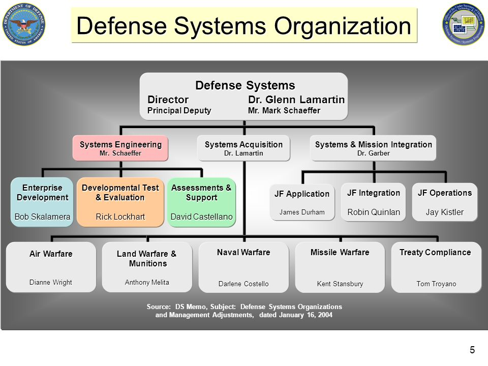 5 Defense Systems Organization Source: DS Memo, Subject: Defense Systems Organizations and Management Adjustments, dated January 16, 2004 Defense Syst
