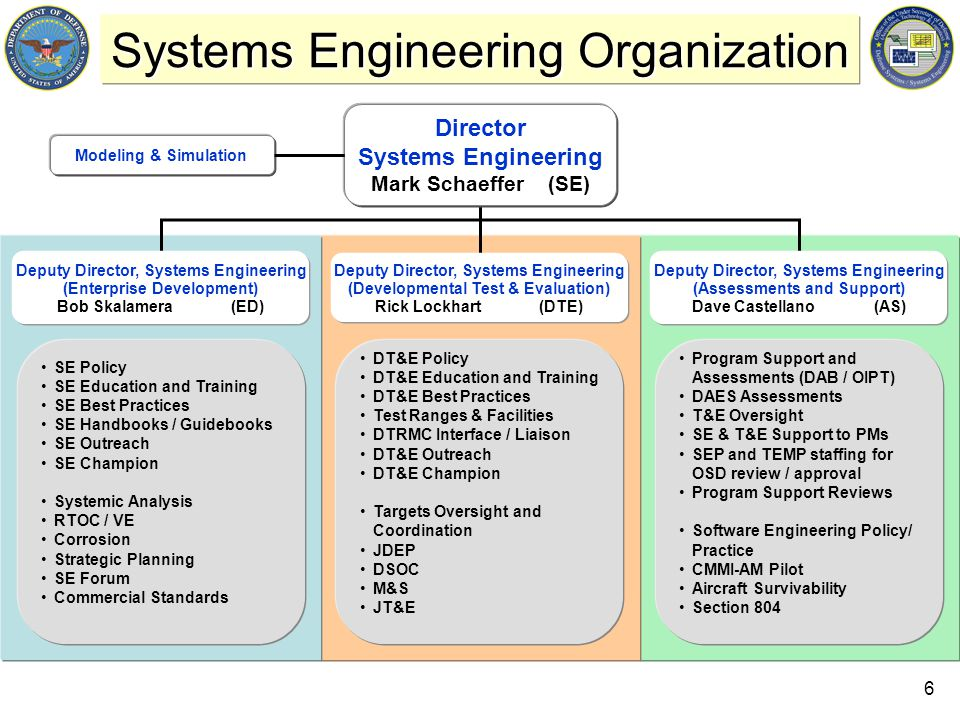 6 Systems Engineering Organization SE Policy SE Education and Training SE Best Practices SE Handbooks / Guidebooks SE Outreach SE Champion Systemic Analysis RTOC / VE Corrosion Strategic Planning SE Forum Commercial Standards Modeling & Simulation DT&E Policy DT&E Education and Training DT&E Best Practices Test Ranges & Facilities DTRMC Interface / Liaison DT&E Outreach DT&E Champion Targets Oversight and Coordination JDEP DSOC M&S JT&E Director Systems Engineering Mark Schaeffer (SE) Program Support and Assessments (DAB / OIPT) DAES Assessments T&E Oversight SE & T&E Support to PMs SEP and TEMP staffing for OSD review / approval Program Support Reviews Software Engineering Policy/ Practice CMMI-AM Pilot Aircraft Survivability Section 804 Deputy Director, Systems Engineering (Enterprise Development) Bob Skalamera (ED) Deputy Director, Systems Engineering (Developmental Test & Evaluation) Rick Lockhart (DTE) Deputy Director, Systems Engineering (Assessments and Support) Dave Castellano (AS)
