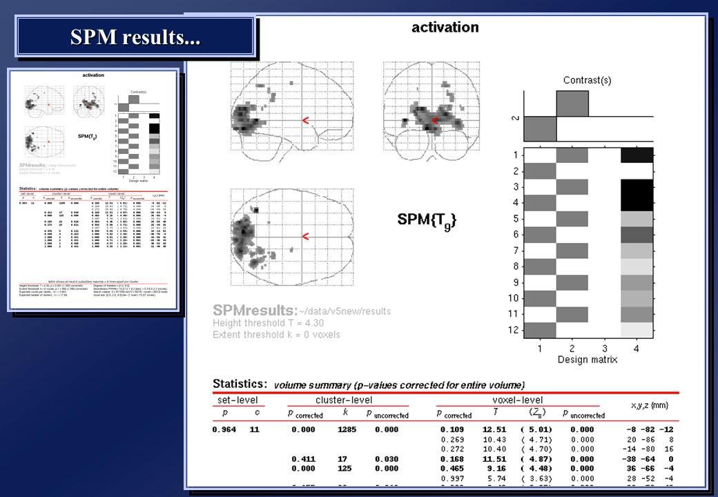 SPM results...