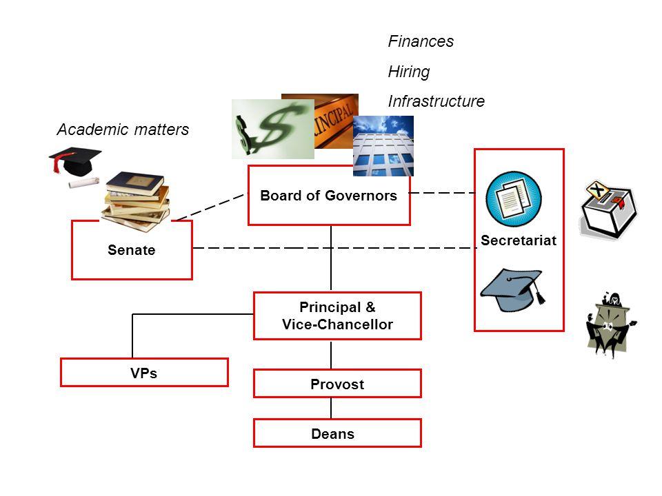 Principal & Vice-Chancellor Senate Board of Governors Secretariat Provost Deans VPs Finances Hiring Infrastructure Academic matters