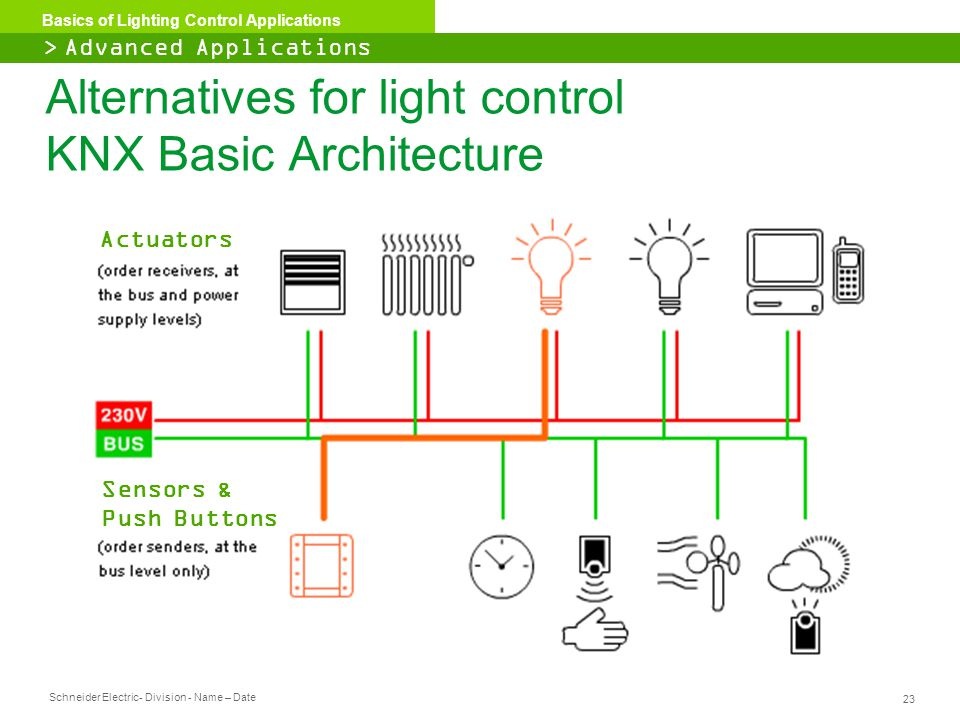 Schneider Electric 23 - Division - Name – Date Basics of Lighting Control Applications Alternatives for light control KNX Basic Architecture Actuators