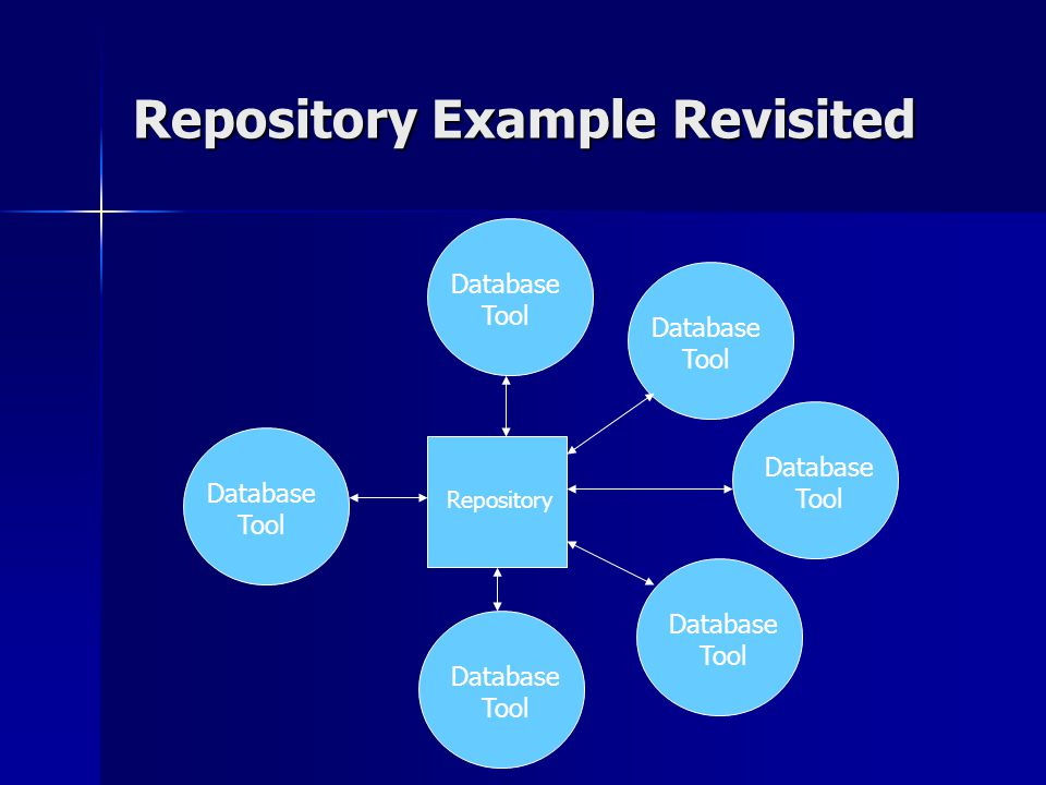 Repository Example Revisited Repository Database Tool