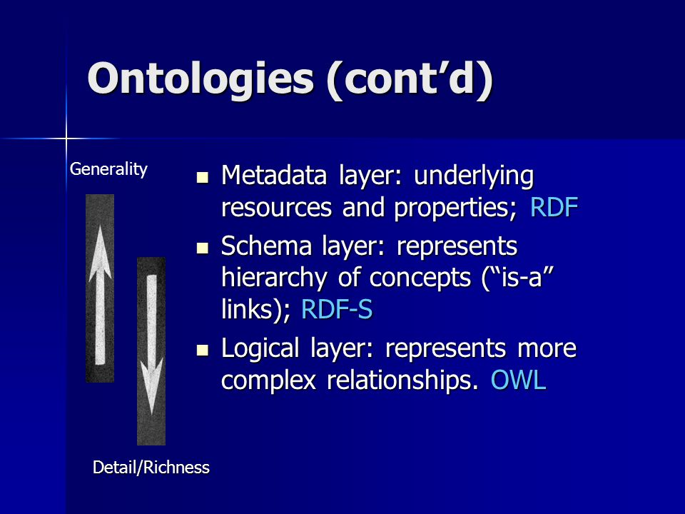 Ontologies (cont'd) Metadata layer: underlying resources and properties; RDF Metadata layer: underlying resources and properties; RDF Schema layer: represents hierarchy of concepts ( is-a links); RDF-S Schema layer: represents hierarchy of concepts ( is-a links); RDF-S Logical layer: represents more complex relationships.