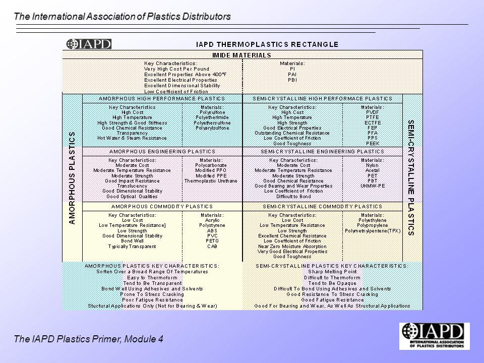 The International Association of Plastics Distributors The IAPD Plastics Primer, Module 4