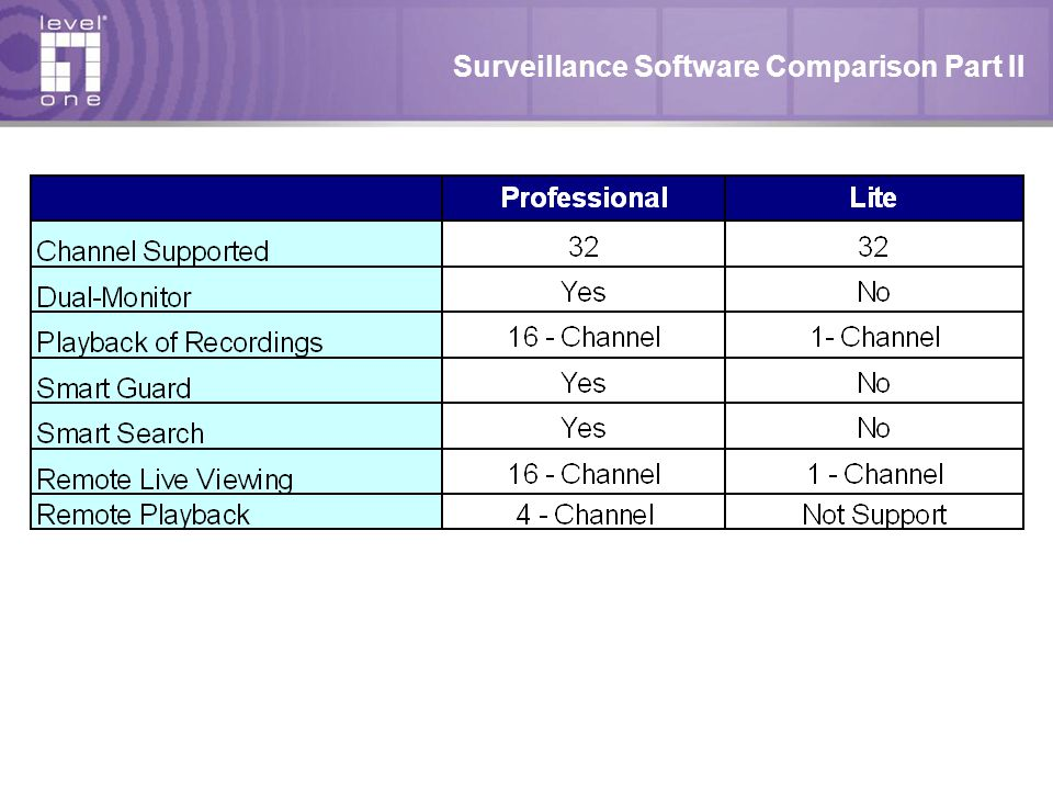 Surveillance Software Comparison Part II