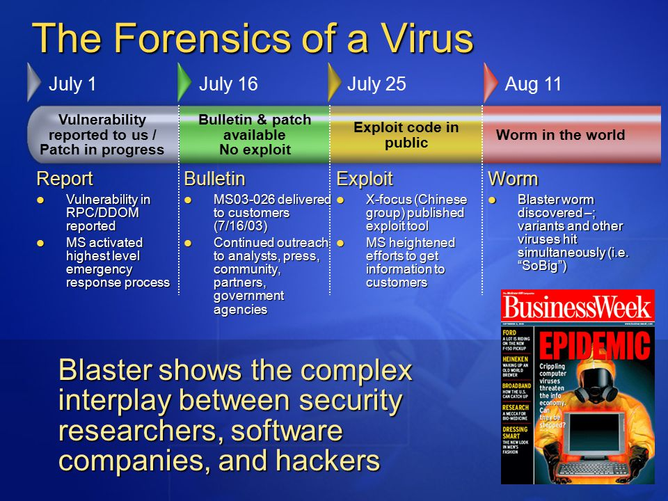 The Forensics of a Virus Vulnerability reported to us / Patch in progress Bulletin & patch available No exploit Exploit code in public Worm in the world July 1July 16July 25Aug 11 Report Vulnerability in RPC/DDOM reported Vulnerability in RPC/DDOM reported MS activated highest level emergency response process MS activated highest level emergency response processBulletin MS03-026 delivered to customers (7/16/03) MS03-026 delivered to customers (7/16/03) Continued outreach to analysts, press, community, partners, government agencies Continued outreach to analysts, press, community, partners, government agenciesExploit X-focus (Chinese group) published exploit tool X-focus (Chinese group) published exploit tool MS heightened efforts to get information to customers MS heightened efforts to get information to customersWorm Blaster worm discovered –; variants and other viruses hit simultaneously (i.e.