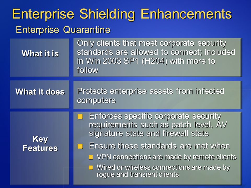 Enterprise Shielding Enhancements Enterprise Quarantine Only clients that meet corporate security standards are allowed to connect; included in Win 2003 SP1 (H204) with more to follow Protects enterprise assets from infected computers Enforces specific corporate security requirements such as patch level, AV signature state and firewall state Ensure these standards are met when VPN connections are made by remote clients Wired or wireless connections are made by rogue and transient clients What it is What it does Key Features