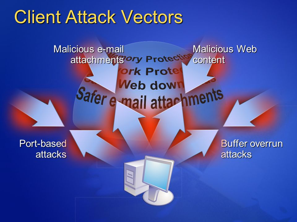 Malicious Web content Buffer overrun attacks Port-based attacks Malicious e-mail attachments Malicious e-mail attachments Client Attack Vectors