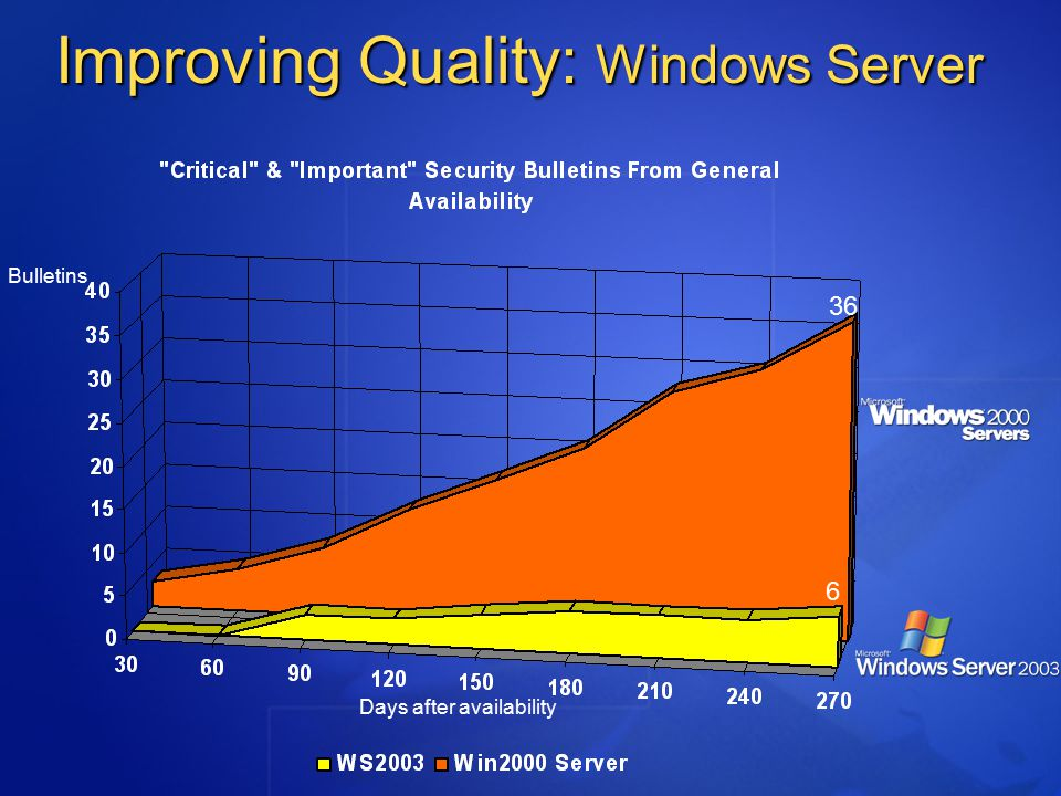 Improving Quality: Windows Server 36 6 Days after availability Bulletins