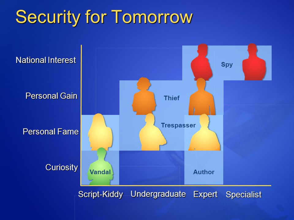 Security for Tomorrow Author National Interest Personal Gain Personal Fame Curiosity Script-Kiddy Undergraduate Expert Specialist Vandal Thief Spy Trespasser