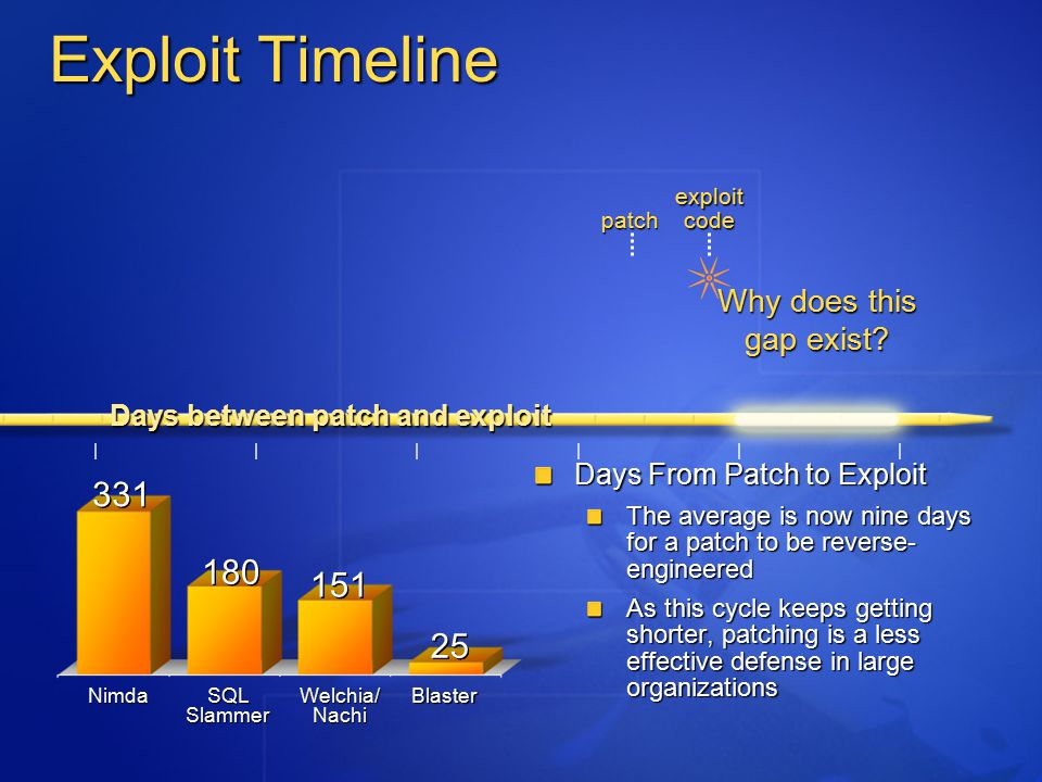 Exploit Timeline Days From Patch to Exploit The average is now nine days for a patch to be reverse- engineered As this cycle keeps getting shorter, patching is a less effective defense in large organizations Why does this gap exist.