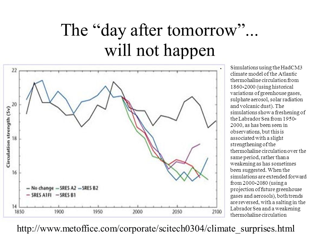 "The ""day after tomorrow""... will not happen ● Simulations using the HadCM3 climate model of the Atlantic thermohaline circulation from 1860-2000 (usin"