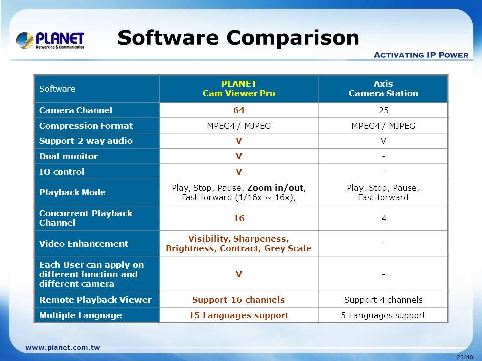 www.planet.com.tw 22/48 Software Comparison Software PLANET Cam Viewer Pro Axis Camera Station Camera Channel6425 Compression FormatMPEG4 / MJPEG Supp
