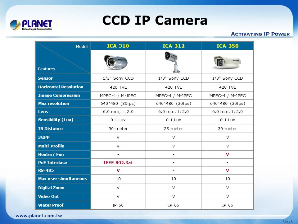 www.planet.com.tw 32/48 CCD IP Camera Model Features ICA-310ICA-312ICA-350 Sensor 1/3