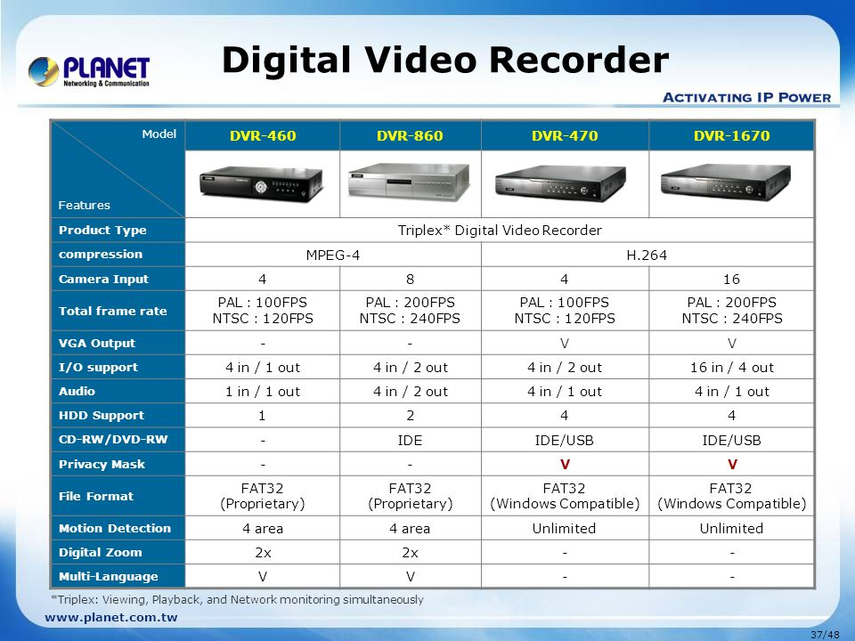 www.planet.com.tw 37/48 Digital Video Recorder *Triplex: Viewing, Playback, and Network monitoring simultaneously Model Features DVR-460DVR-860DVR-470