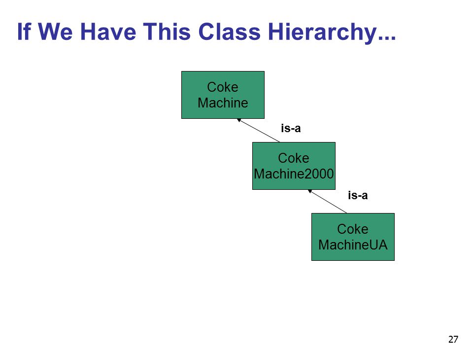27 If We Have This Class Hierarchy... Coke Machine Coke Machine2000 Coke MachineUA is-a