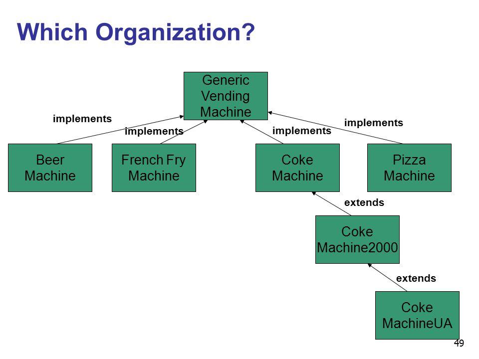 49 Which Organization.