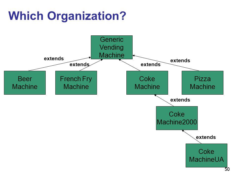 50 Which Organization.