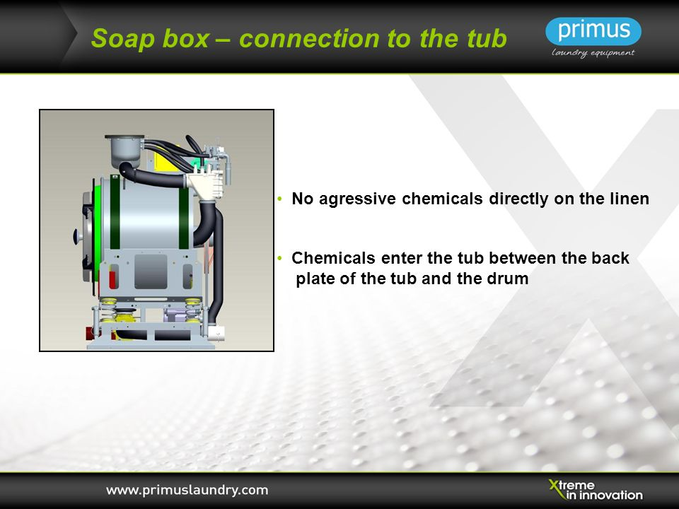 Soap box – connection to the tub Chemicals enter the tub between the back plate of the tub and the drum No agressive chemicals directly on the linen