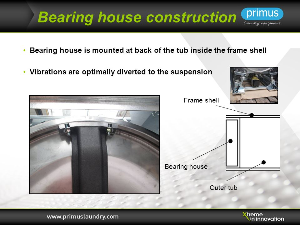 Bearing house construction Bearing house is mounted at back of the tub inside the frame shell Vibrations are optimally diverted to the suspension Frame shell Bearing house Outer tub