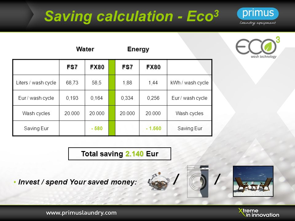 Saving calculation - Eco 3FS7FX80FS7FX80 Liters / wash cycle68,7358,51,881,44kWh / wash cycle Eur / wash cycle0,1930,1640,3340,256Eur / wash cycle Wash cycles20.000 Wash cycles Saving Eur- 580 - 1.560Saving Eur WaterEnergy Total saving 2.140 Eur Invest / spend Your saved money: / /