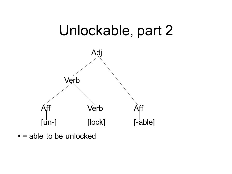 Unlockable, part 2 Adj Verb AffVerbAff [un-][lock][-able] = able to be unlocked