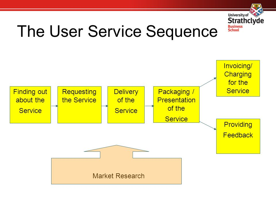 Questions that should be asked  Which phases of the user service sequence provided by your service most concern.