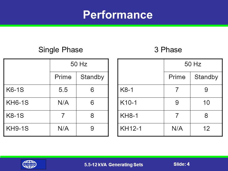 Slide: 4 5.5-12 kVA Generating Sets Performance 50 Hz PrimeStandby K6-1S5.56 KH6-1SN/A6 K8-1S78 KH9-1SN/A9 50 Hz PrimeStandby K8-179 K10-1910 KH8-178 KH12-1N/A12 Single Phase3 Phase