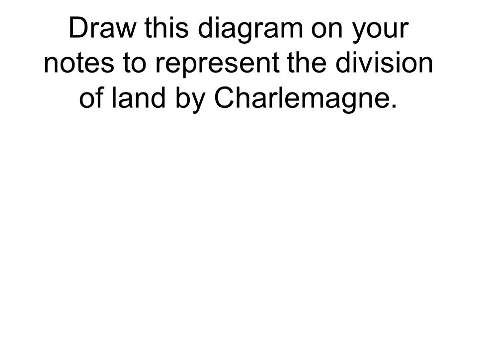 Draw this diagram on your notes to represent the division of land by Charlemagne.