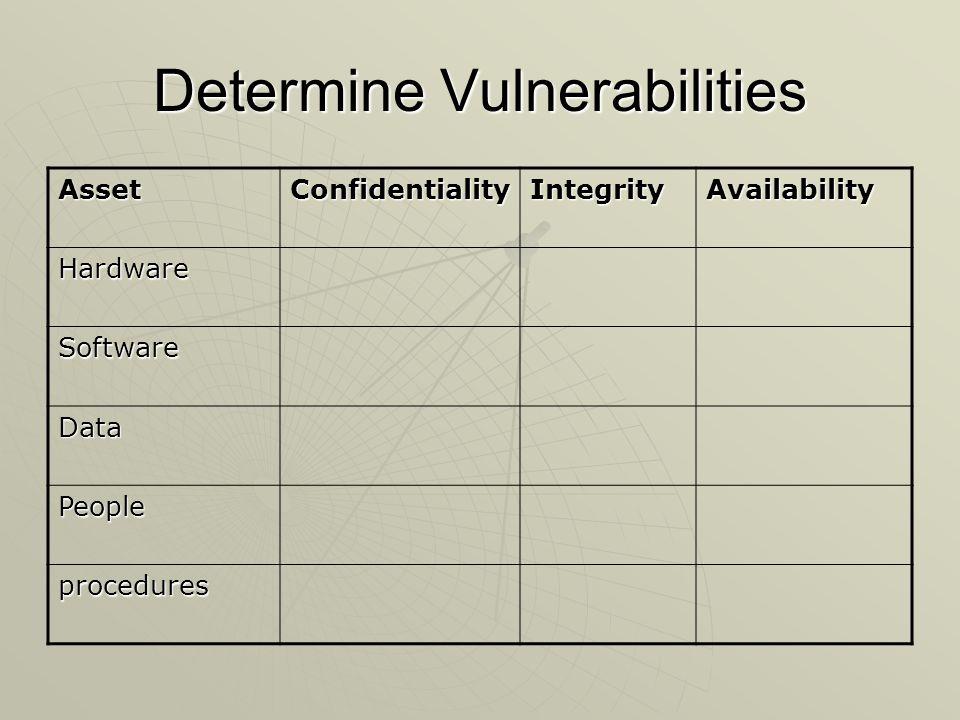 Determine Vulnerabilities AssetConfidentialityIntegrityAvailability Hardware Software Data People procedures