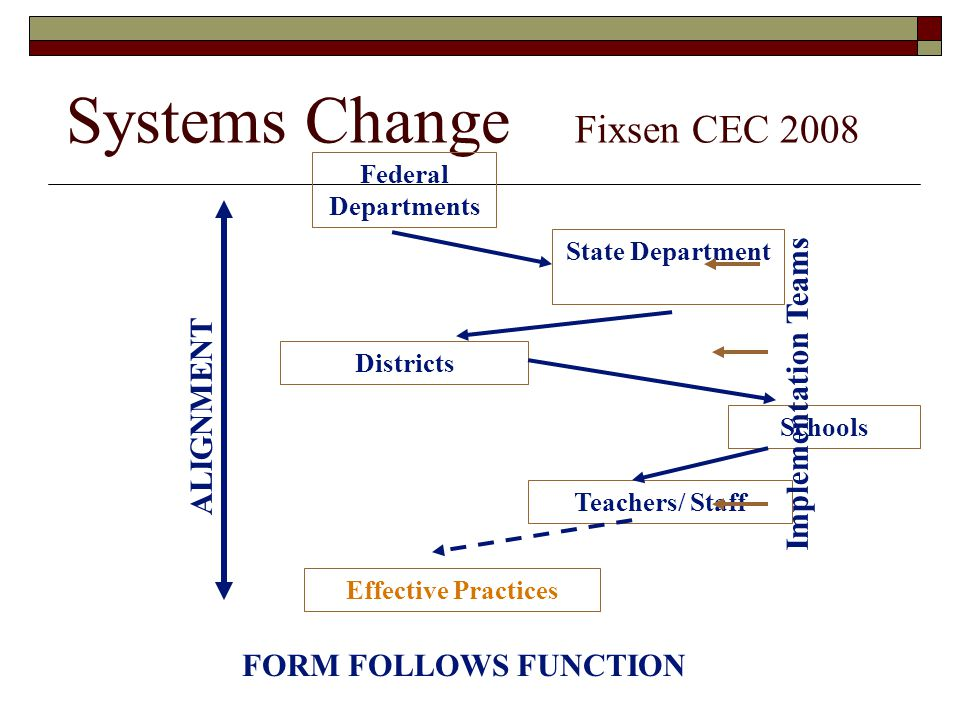 Systems Change Fixsen CEC 2008 State Department Districts Schools Teachers/ Staff Effective Practices ALIGNMENT Federal Departments Implementation Tea