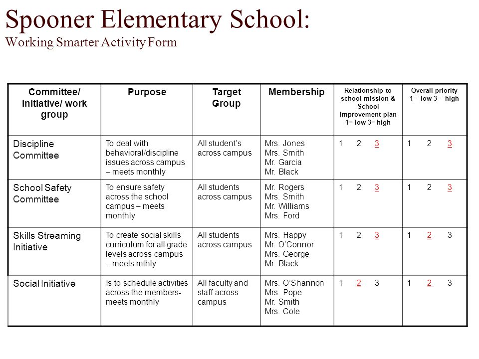 WORKING SMARTER Committee/ initiative/ Work Group PurposeTarget GroupMembershipRelationship to School Mission & School Improvement Plan 1= low 3= high Overall Priority 1= low 3= high 1 2 3