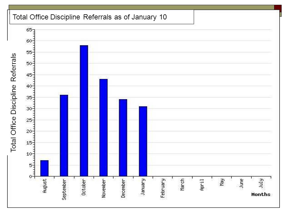 Total Office Discipline Referrals Total Office Discipline Referrals as of January 10