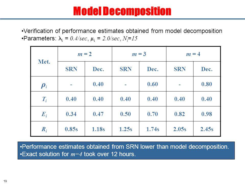 19 Model Decomposition Met. m = 2m = 3m = 4 SRNDec.SRNDec.SRNDec.