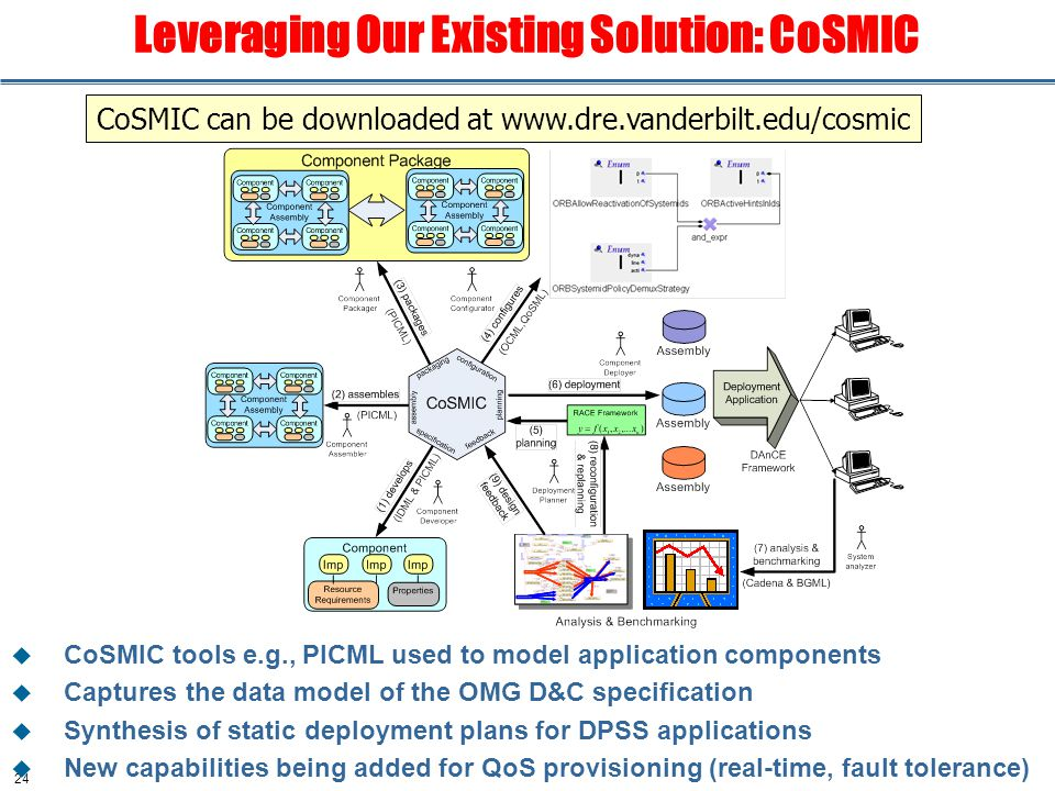 24 Leveraging Our Existing Solution: CoSMIC  CoSMIC tools e.g., PICML used to model application components  Captures the data model of the OMG D&C specification  Synthesis of static deployment plans for DPSS applications  New capabilities being added for QoS provisioning (real-time, fault tolerance) CoSMIC can be downloaded at www.dre.vanderbilt.edu/cosmic