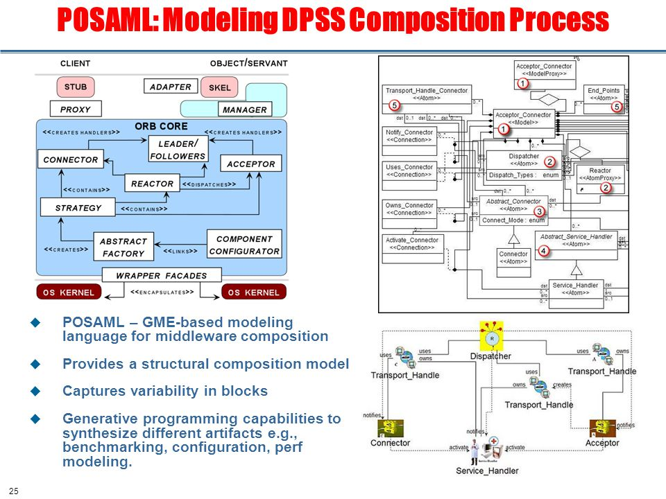 25 POSAML: Modeling DPSS Composition Process  POSAML – GME-based modeling language for middleware composition  Provides a structural composition model  Captures variability in blocks  Generative programming capabilities to synthesize different artifacts e.g., benchmarking, configuration, perf modeling.