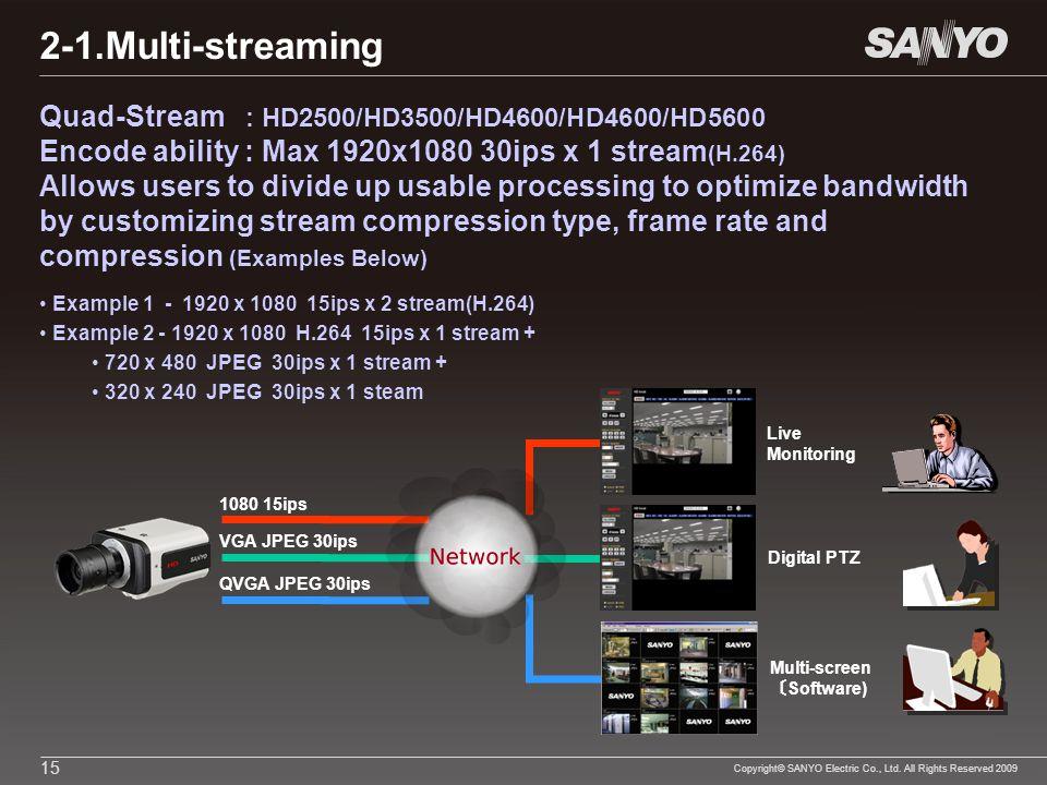 Copyright© SANYO Electric Co., Ltd. All Rights Reserved 2009 15 Quad-Stream : HD2500/HD3500/HD4600/HD4600/HD5600 Encode ability : Max 1920x1080 30ips