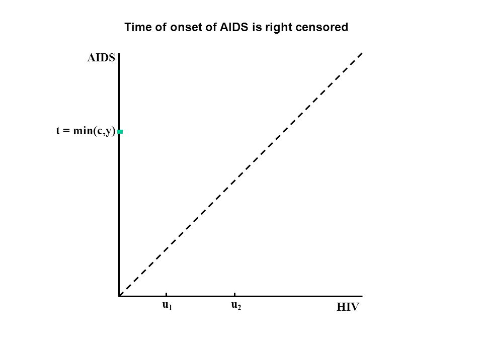 HIV AIDS t = min(c,y) u1u1 u2u2 Time of onset of AIDS is right censored