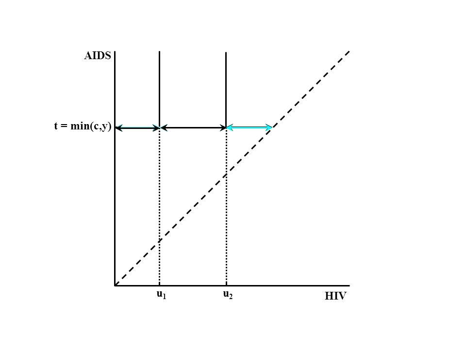 t = min(c,y) HIV AIDS u1u1 u2u2