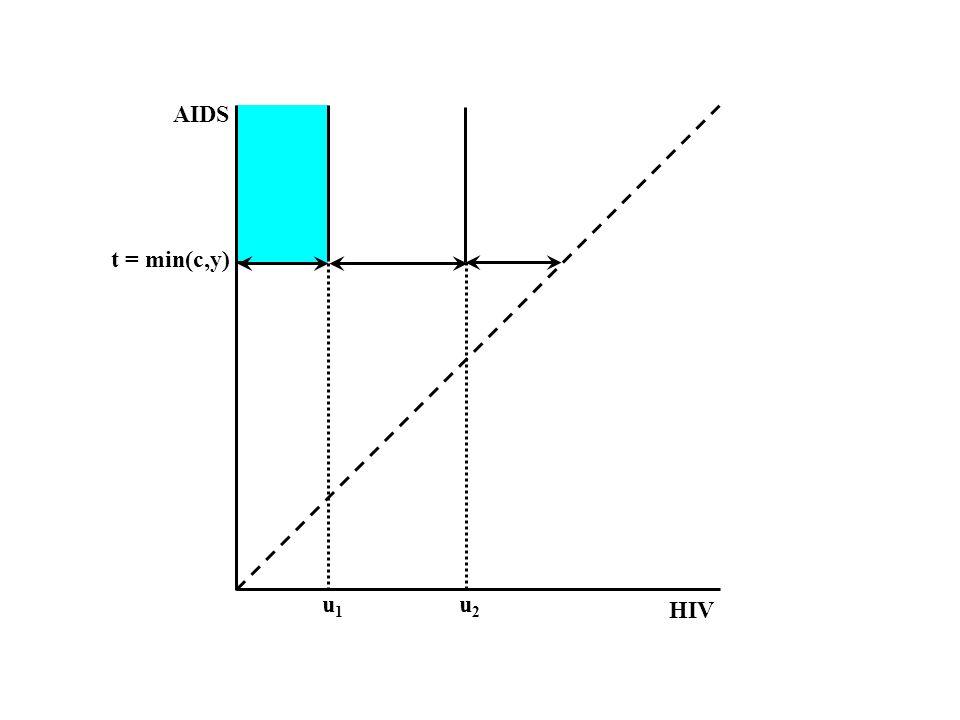 HIV AIDS u1u1 u2u2 t = min(c,y)