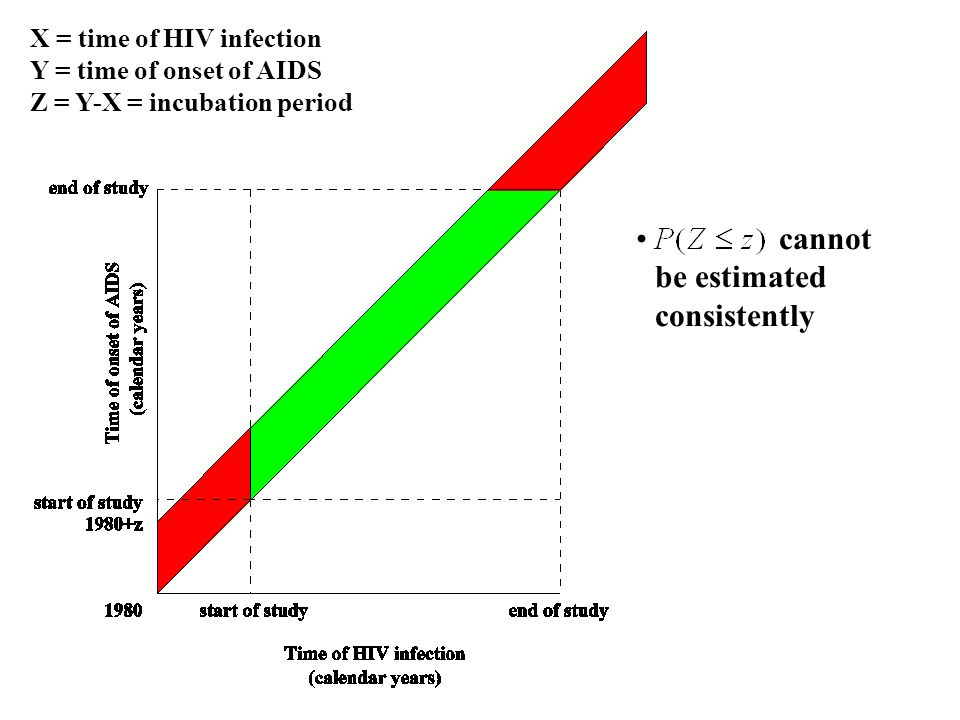 cannot be estimated consistently X = time of HIV infection Y = time of onset of AIDS Z = Y-X = incubation period