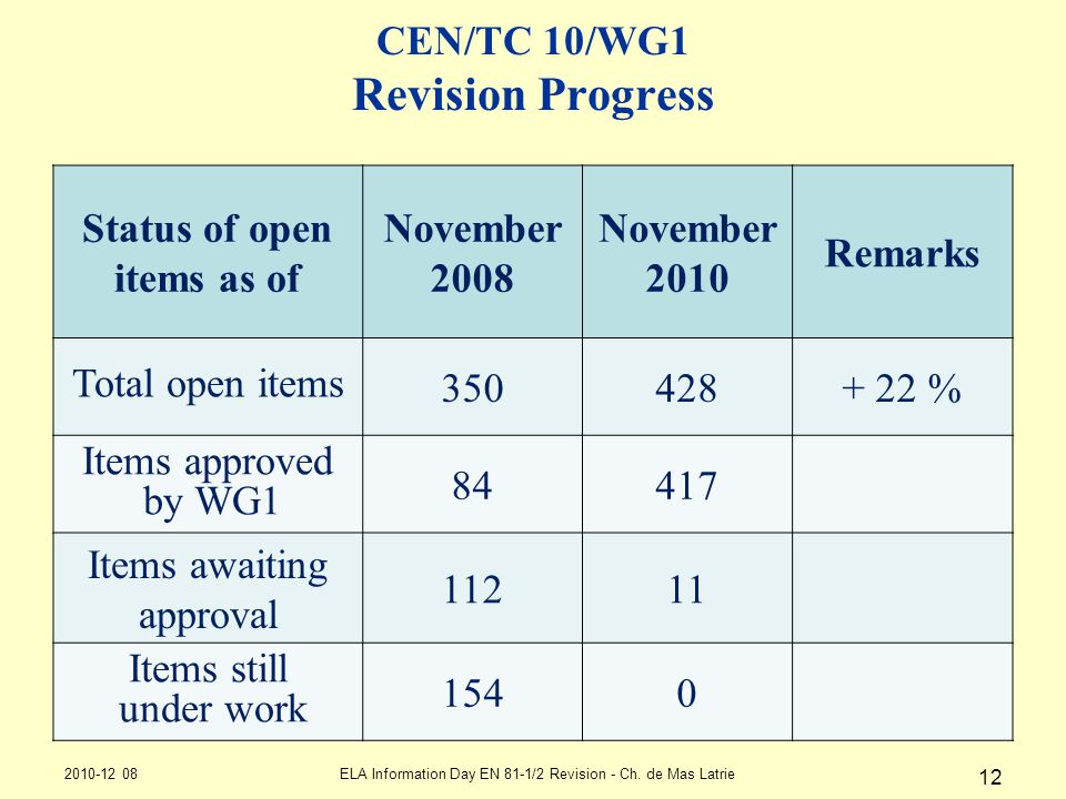 12 CEN/TC 10/WG1 Revision Progress Status of open items as of November 2008 November 2010 Remarks Total open items 350428+ 22 % Items approved by WG1 84417 Items awaiting approval 11211 Items still under work 1540 2010-12 08ELA Information Day EN 81-1/2 Revision - Ch.
