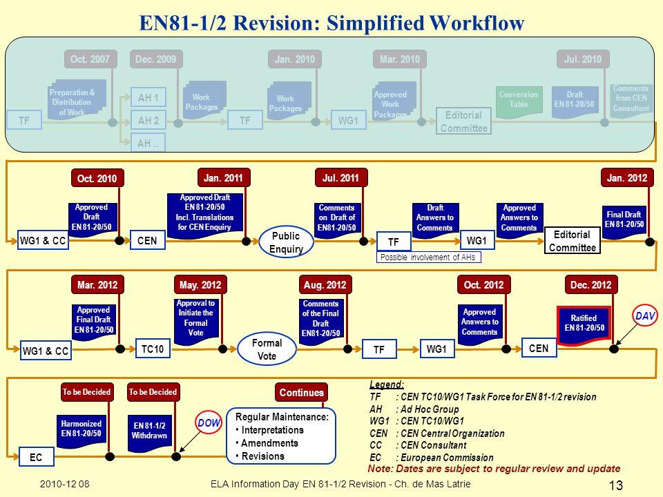 13 EN81-1/2 Revision: Simplified Workflow AH 1 AH 2 AH.. TFWG1 WG1 & CC CEN Work Packages TF Preparation & Distribution of Work Approved Work Packages
