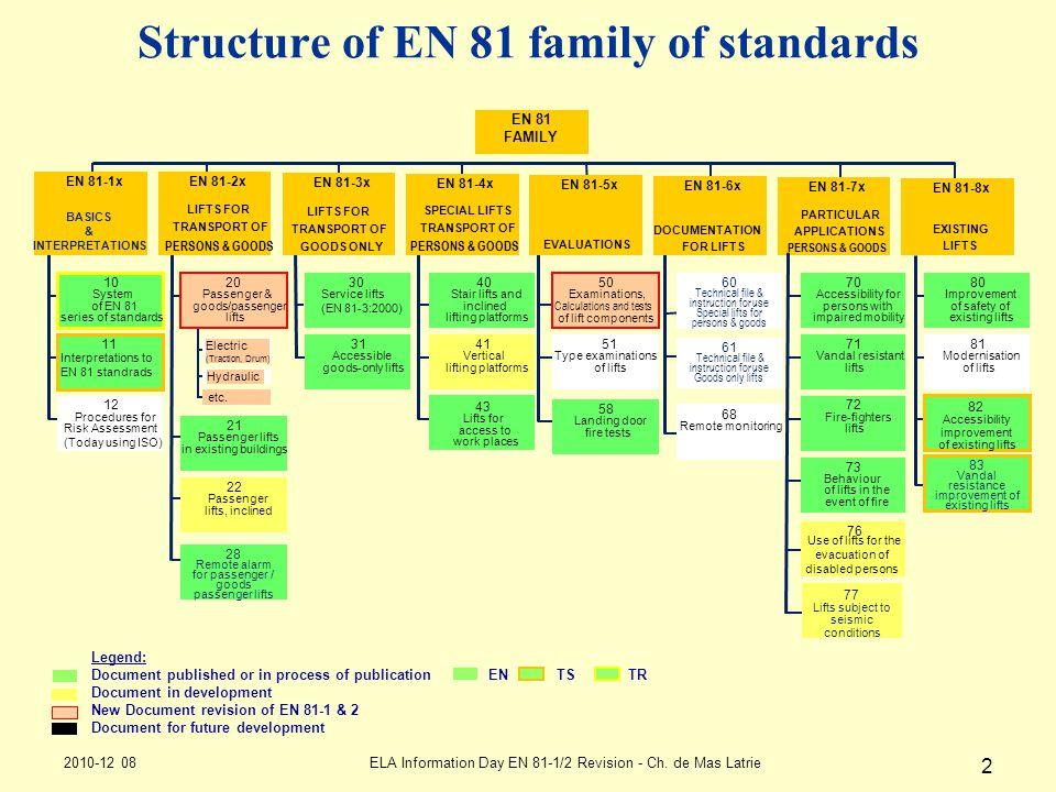 2010-12 08ELA Information Day EN 81-1/2 Revision - Ch. de Mas Latrie 2 Structure of EN 81 family of standards Electric (Traction, Drum) Hydraulic etc.