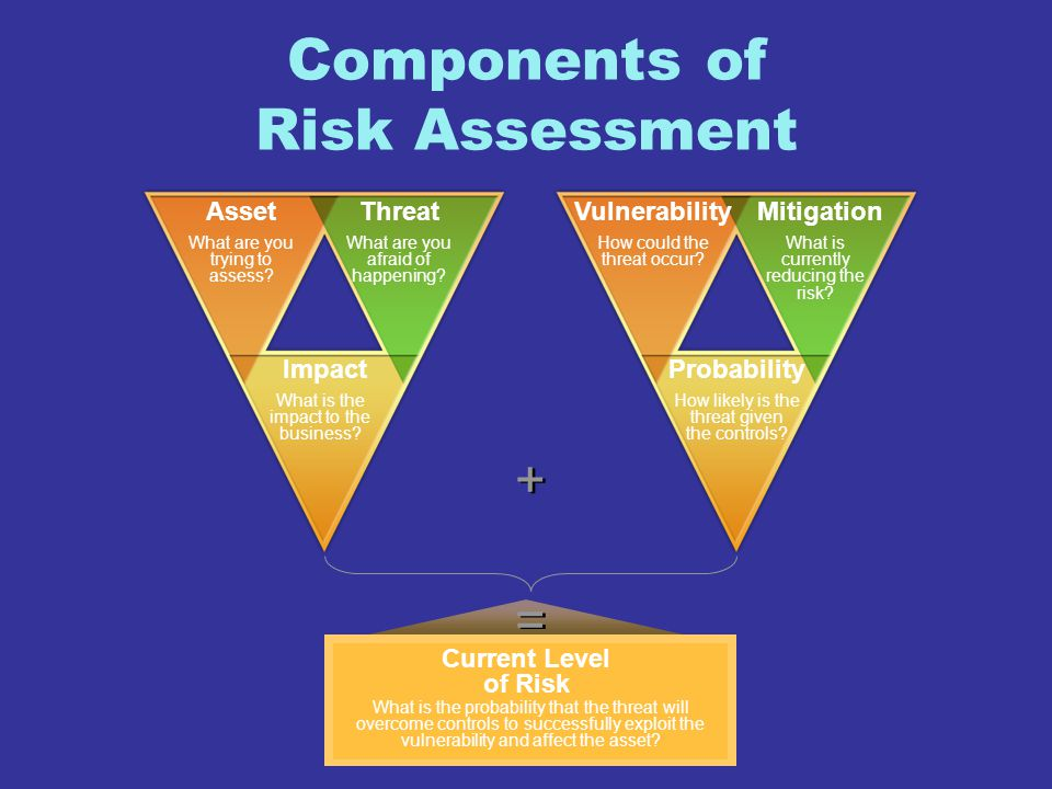 Components of Risk Assessment AssetThreat Impact VulnerabilityMitigation Probability + + = = What are you trying to assess? What are you afraid of hap